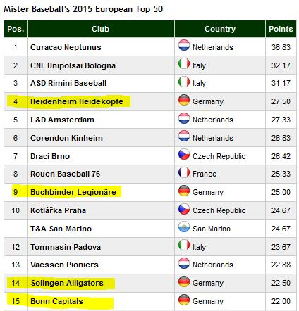 Vier deutsche Teams unter den Top 15