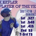Max Kepler als MVP der Southern League ausgezeichnet